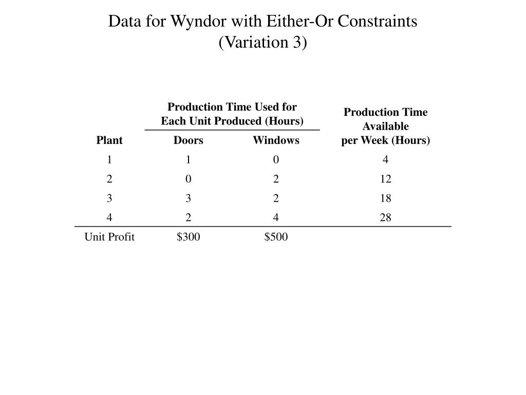 Data for Wyndor with Either-Or Constraints