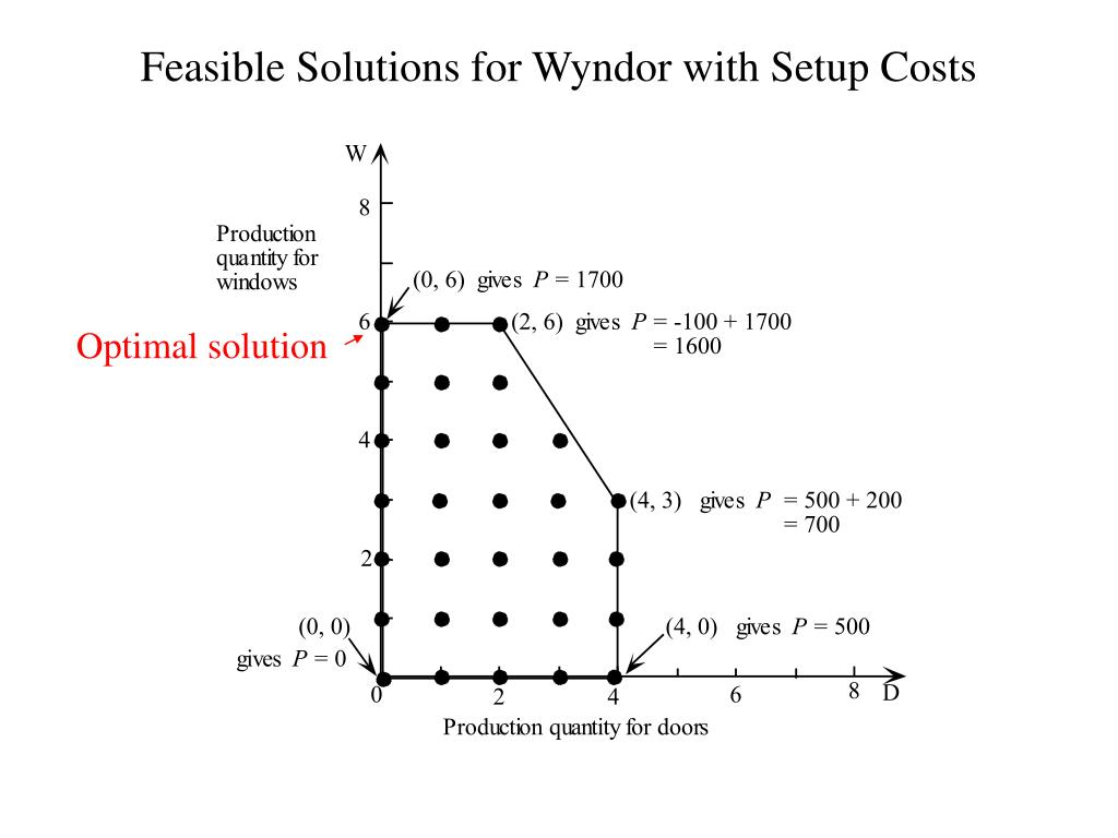 Feasible Solutions for Wyndor with Setup Costs