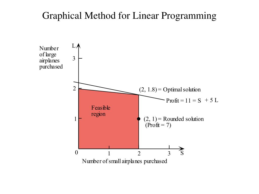 Graphical Method for Linear Programming