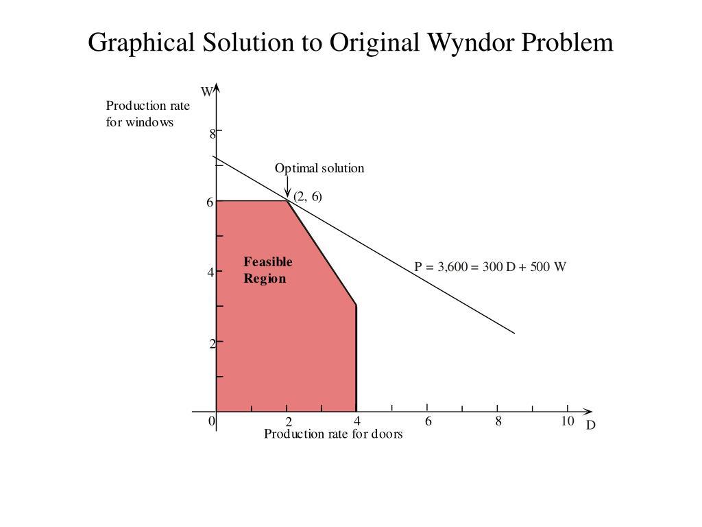Graphical Solution to Original Wyndor Problem