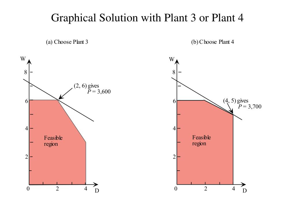 Graphical Solution with Plant 3 or Plant 4