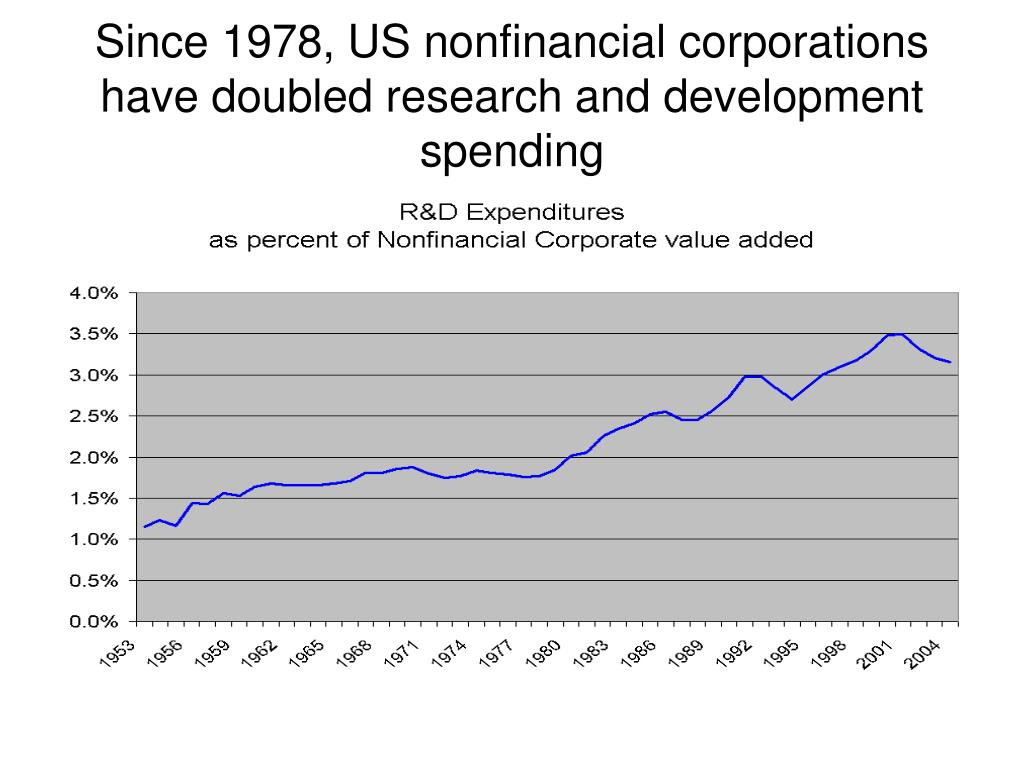 Since 1978, US nonfinancial corporations have doubled research and development spending