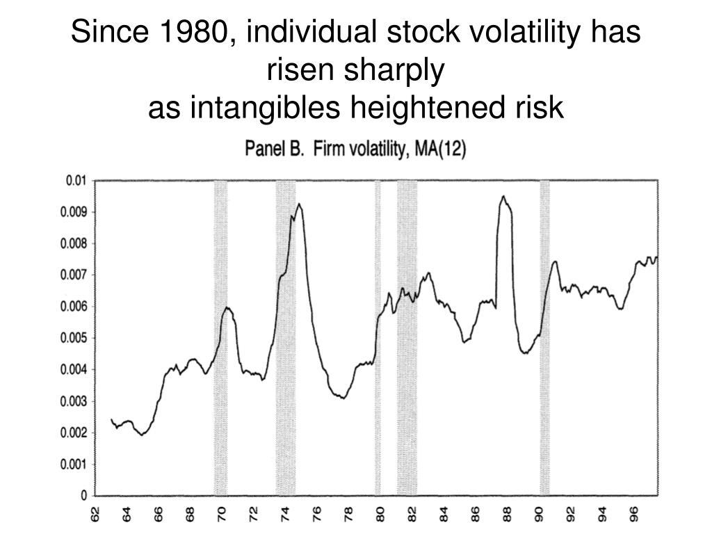Since 1980, individual stock volatility has risen sharply