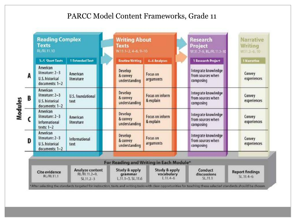 PARCC Model Content Frameworks, Grade 11