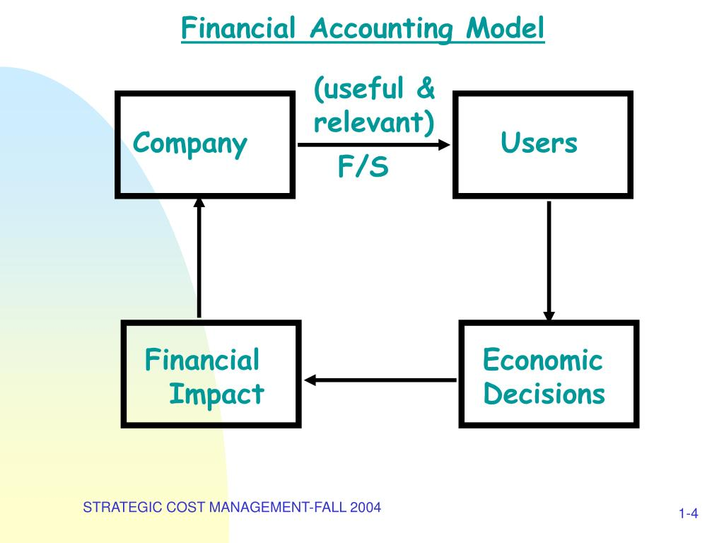Financial Accounting Model