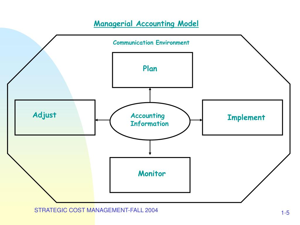Managerial Accounting Model