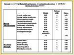 factors underlying market attractiveness competitive position in ge model hydraulic pumps market