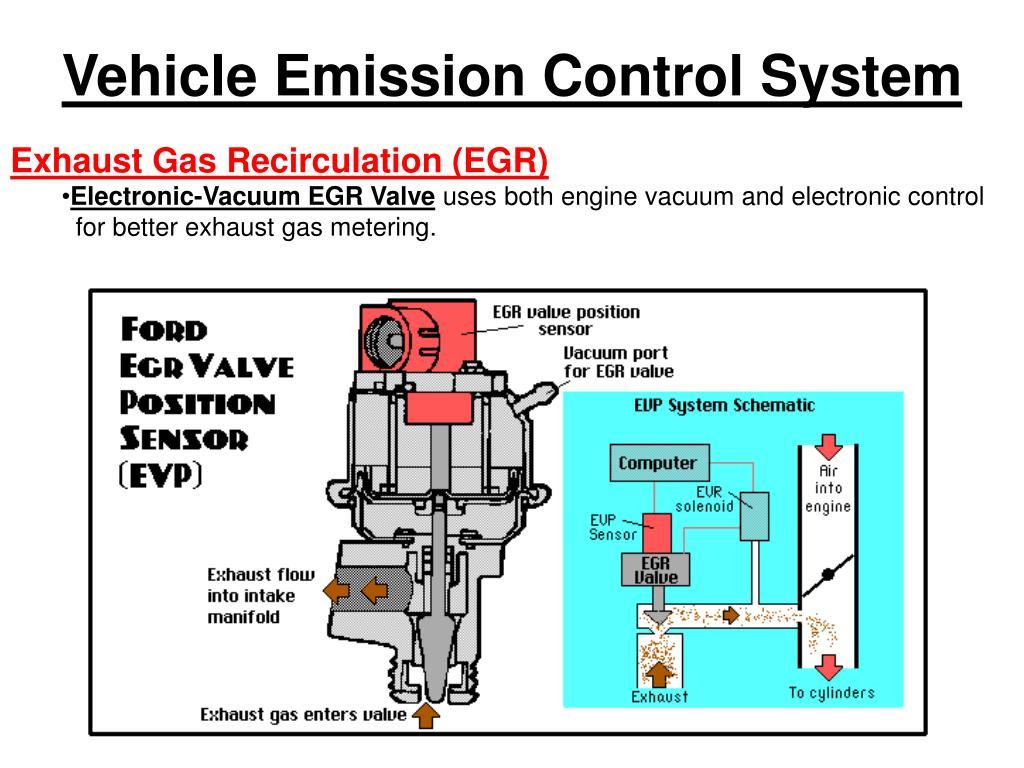 Vehicle Emission Control System