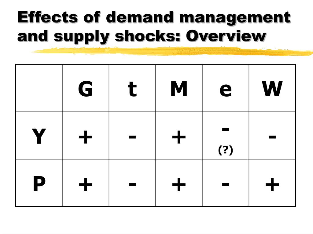 Effects of demand management and supply shocks: Overview