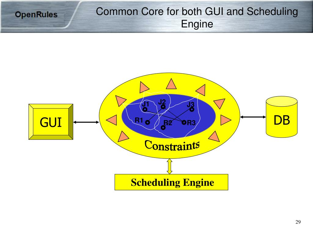 Common Core for both GUI and Scheduling Engine