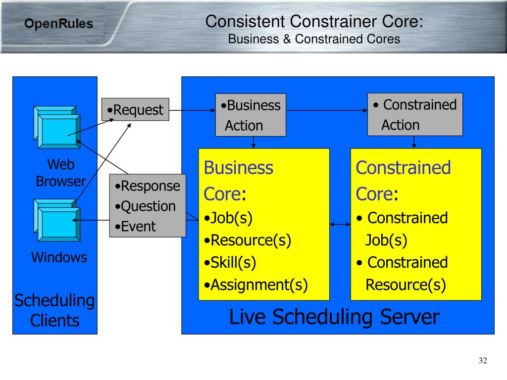 Consistent Constrainer Core:
