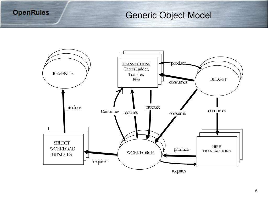 Generic Object Model