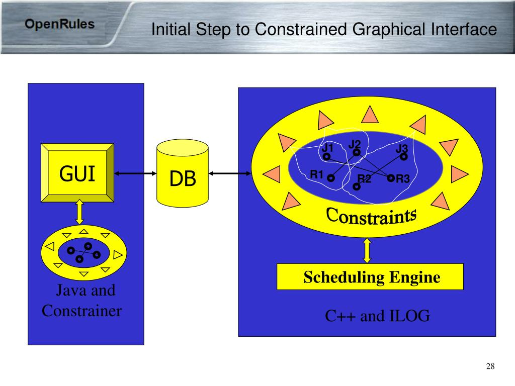 Initial Step to Constrained Graphical Interface