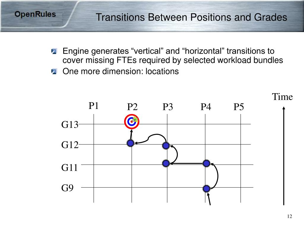 Transitions Between Positions and Grades