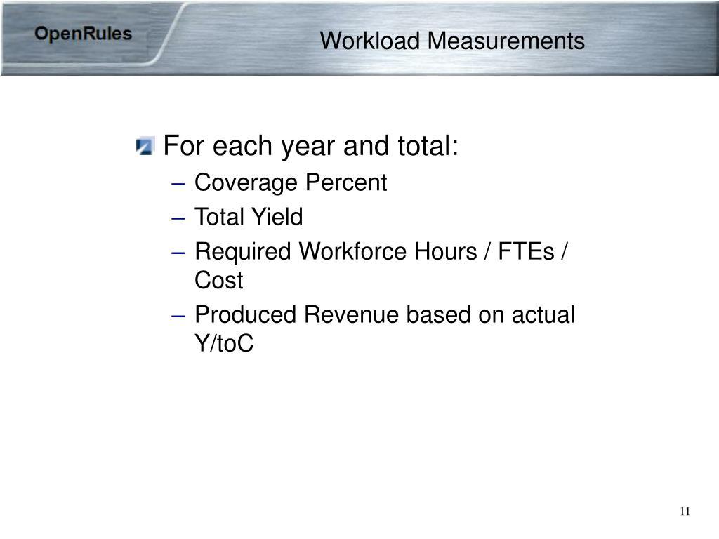Workload Measurements
