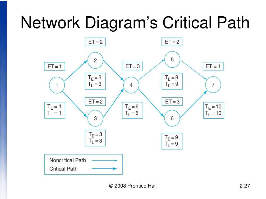 Hd wallpapers critical path network diagram patternddesktopfb get free high quality hd wallpapers critical path network diagram pooptronica