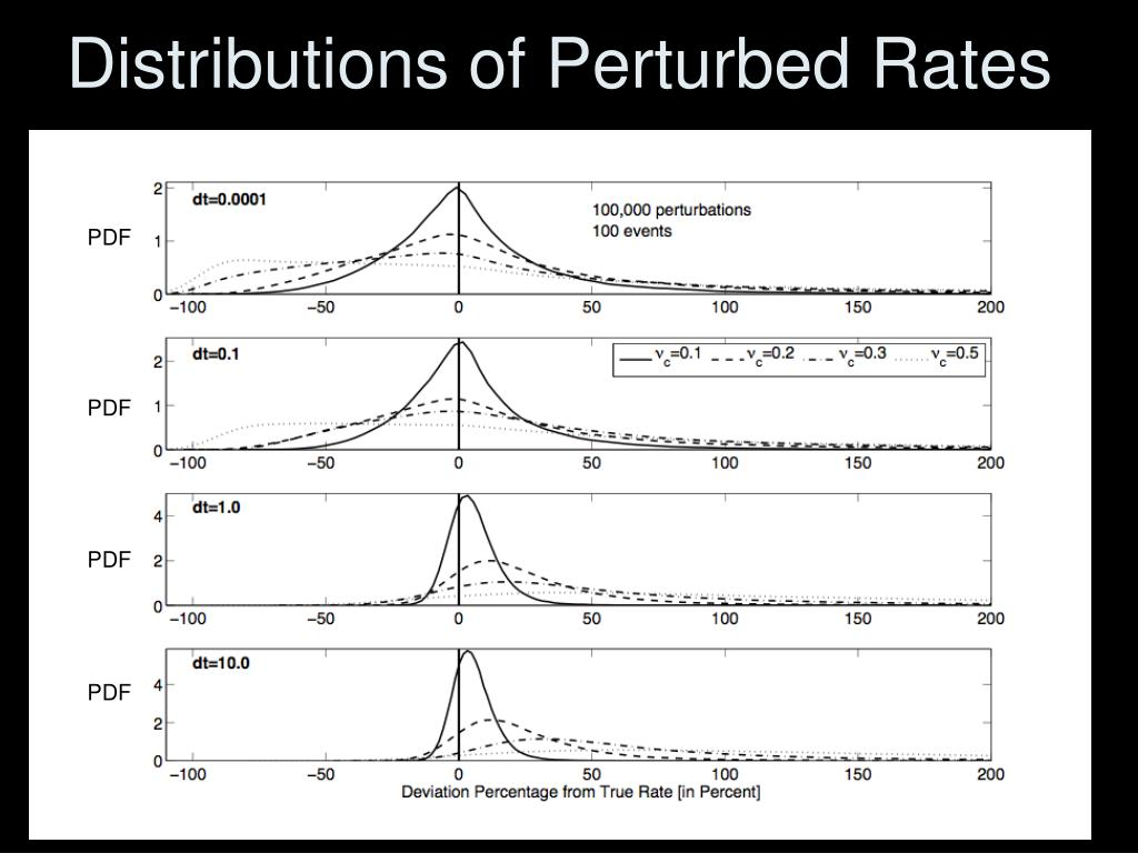 Distributions of Perturbed Rates