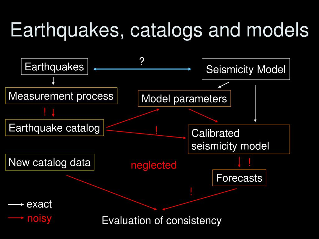 Earthquakes, catalogs and models