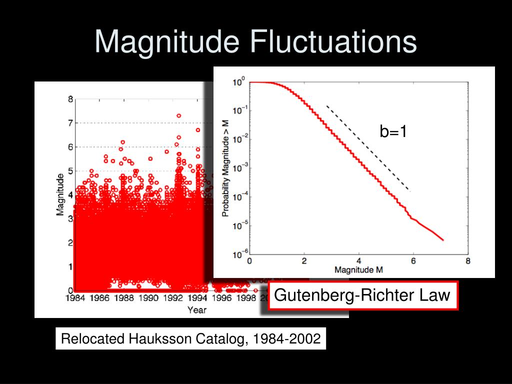 Magnitude Fluctuations