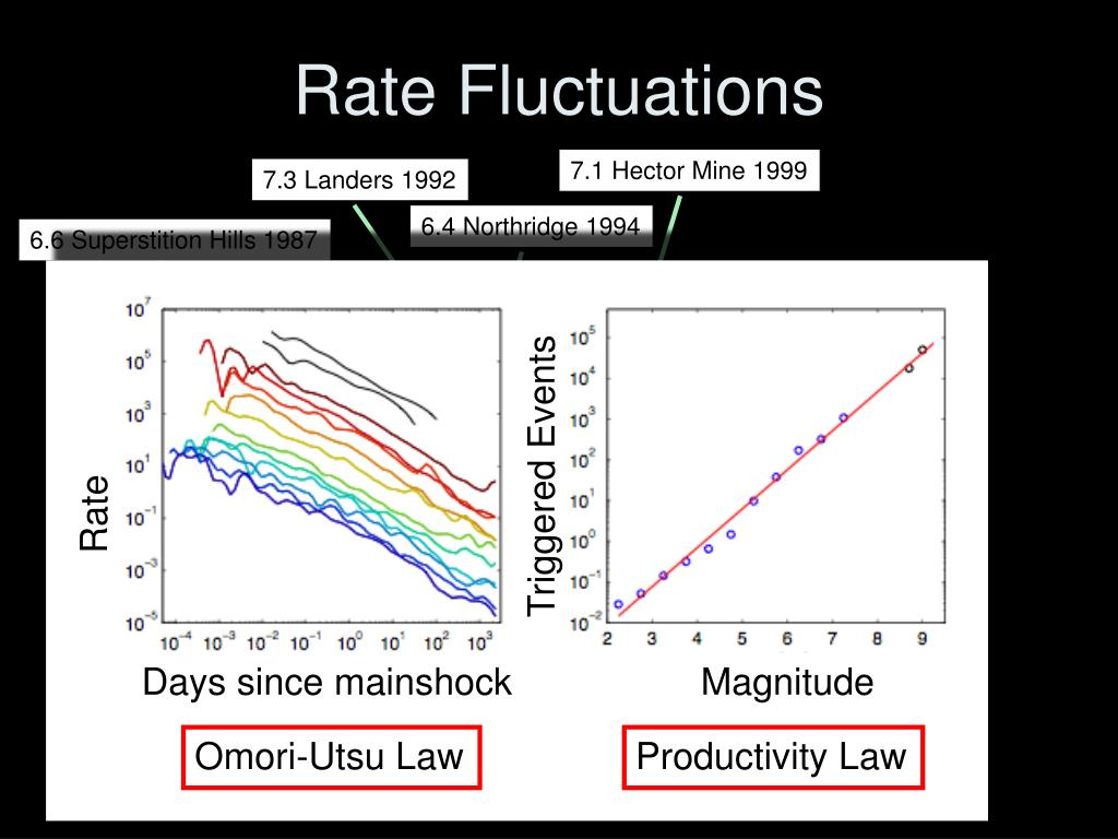Rate Fluctuations