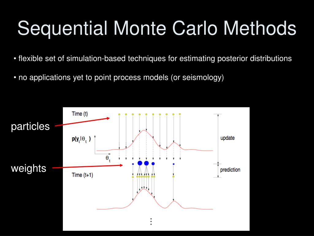 Sequential Monte Carlo Methods