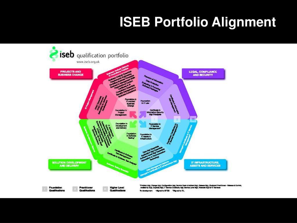 ISEB Portfolio Alignment