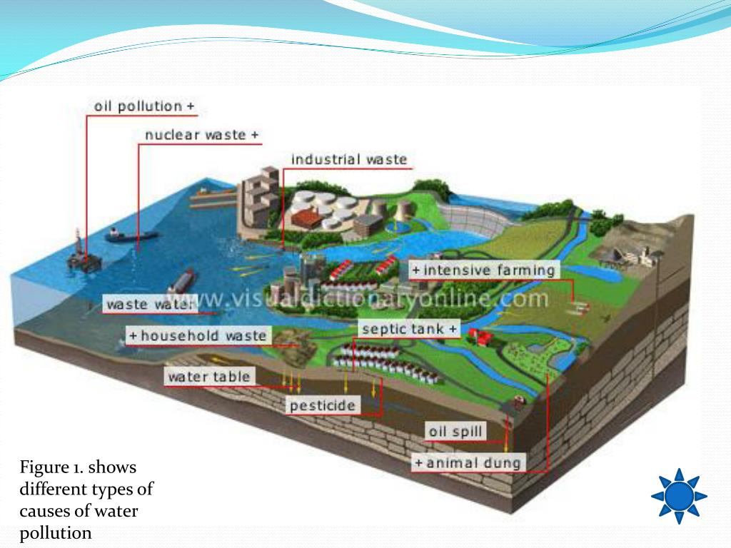 Figure 1. shows different types of causes of water pollution