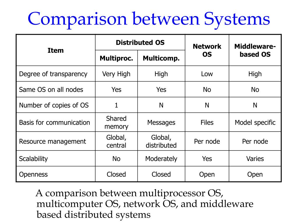 Comparison between Systems