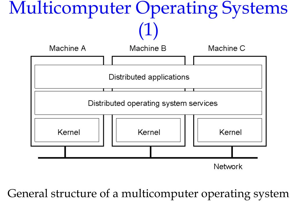 Multicomputer Operating Systems (1)