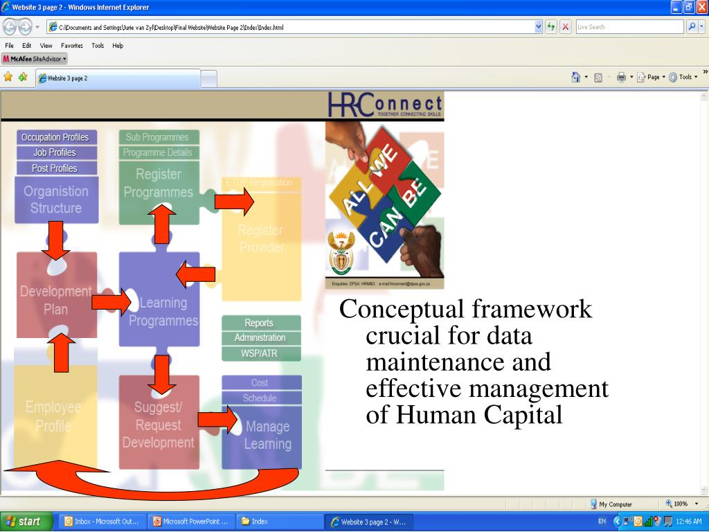 Conceptual framework crucial for data maintenance and effective management of Human Capital