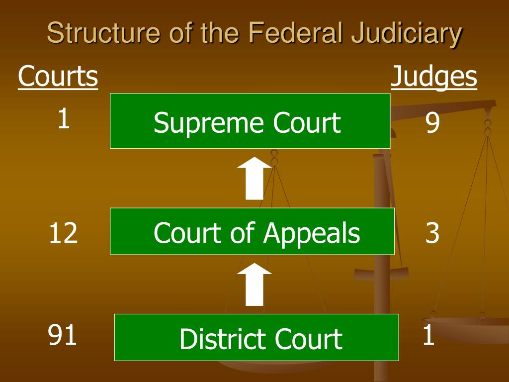 Structure of the Federal Judiciary