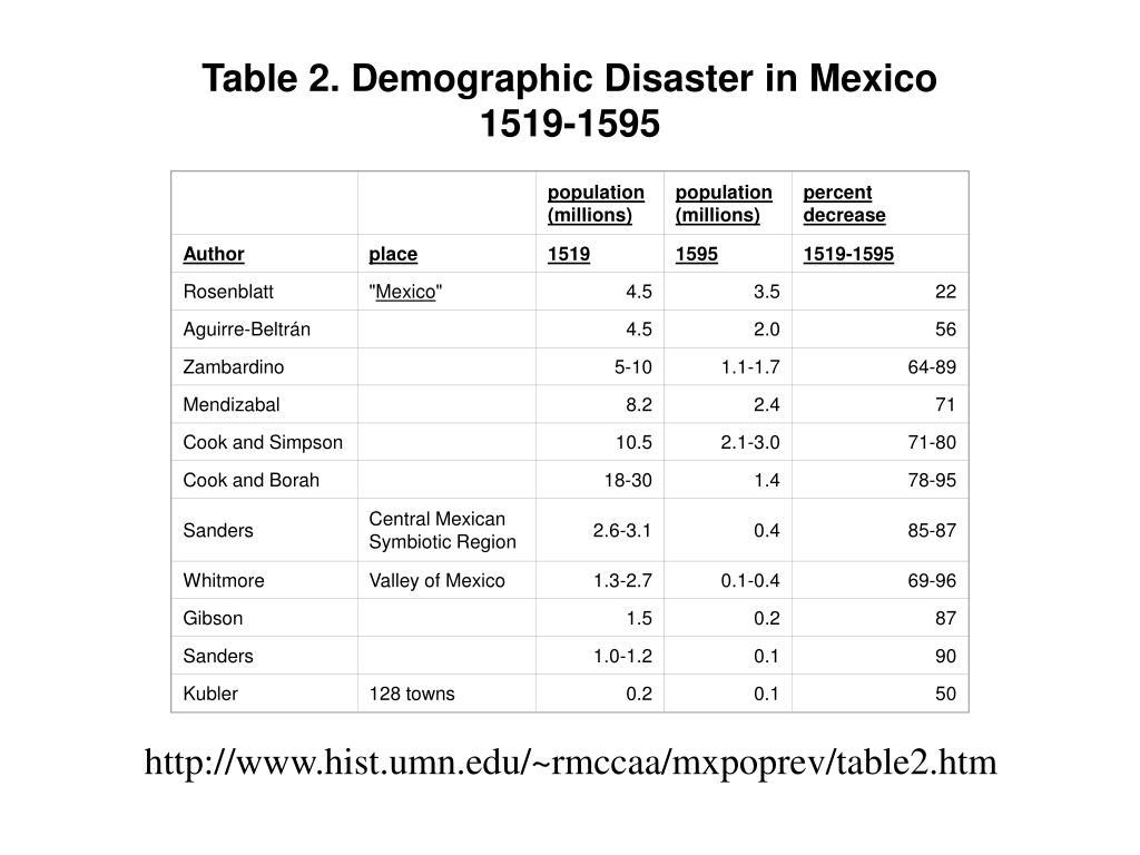 Authoritative estimates of Total Population