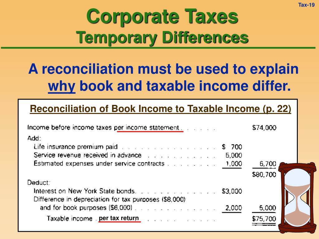 Reconciliation of Book Income to Taxable Income (p. 22)