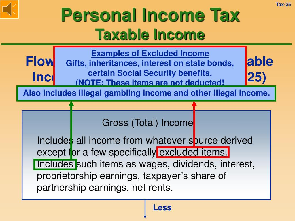 Examples of Excluded Income
