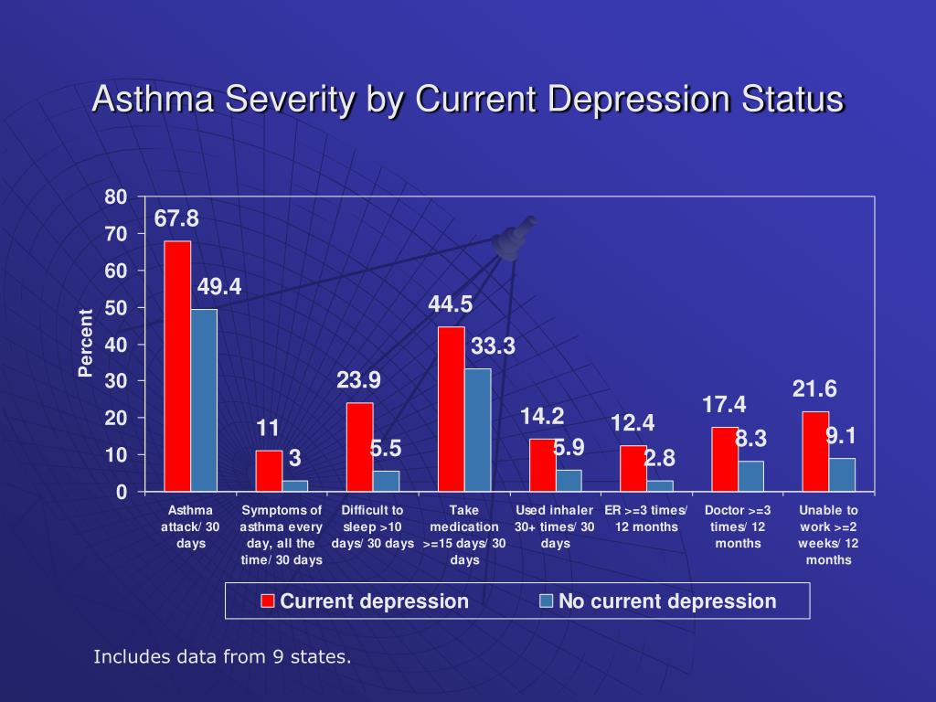 Asthma Severity by Current Depression Status