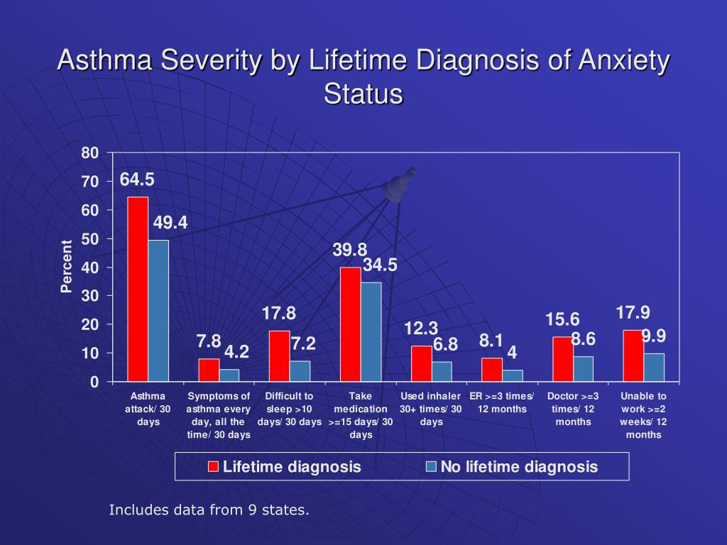 Asthma Severity by Lifetime Diagnosis of Anxiety Status
