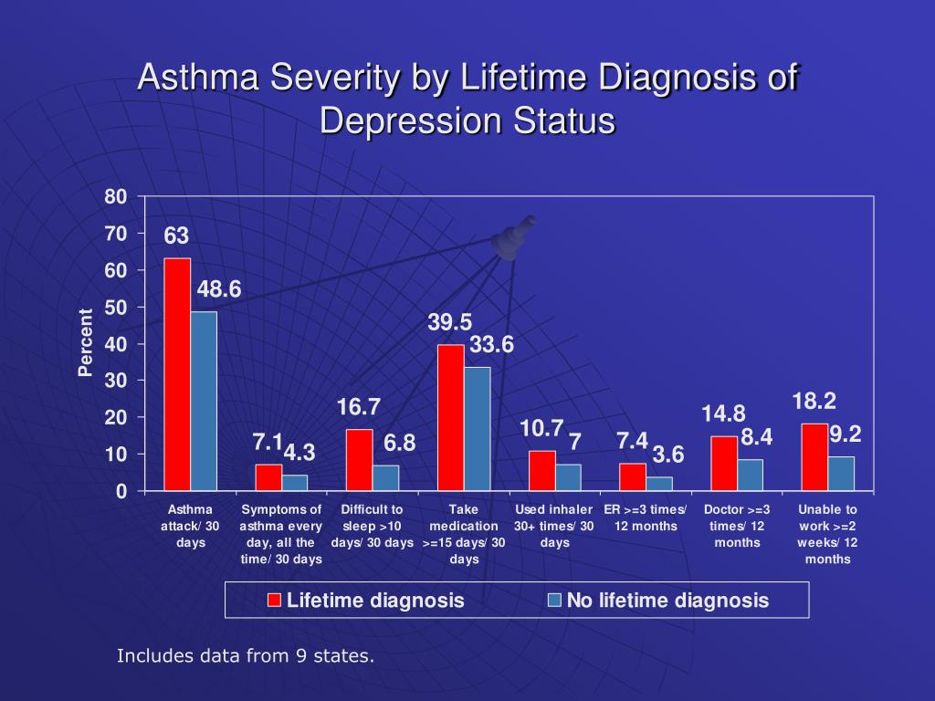 Asthma Severity by Lifetime Diagnosis of Depression Status