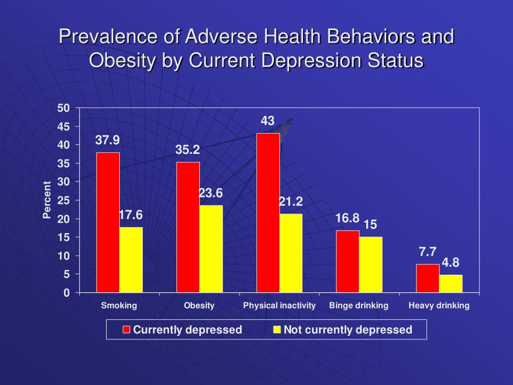 Prevalence of Adverse Health Behaviors and Obesity by Current Depression Status