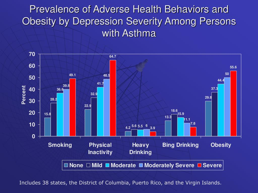 Prevalence of Adverse Health Behaviors and Obesity by Depression Severity Among Persons with Asthma