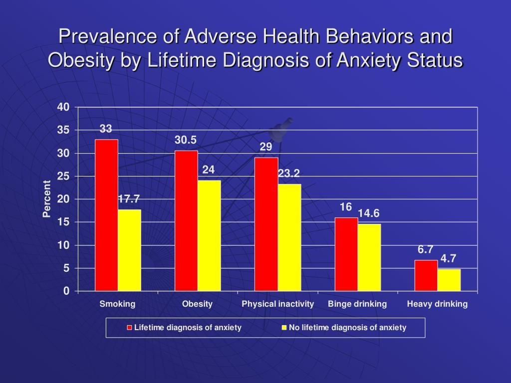 Prevalence of Adverse Health Behaviors and Obesity by Lifetime Diagnosis of Anxiety Status