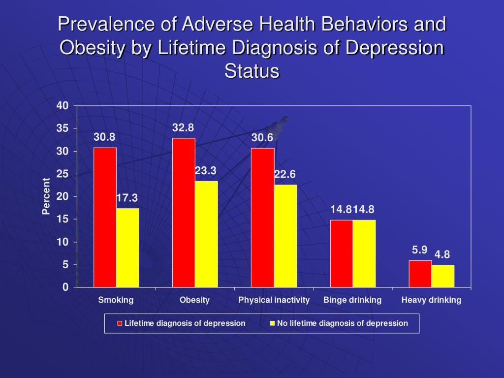 Prevalence of Adverse Health Behaviors and Obesity by Lifetime Diagnosis of Depression Status
