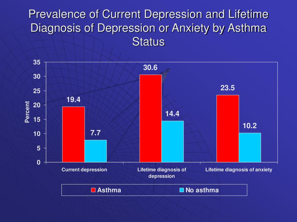 Prevalence of Current Depression and Lifetime Diagnosis of Depression or Anxiety by Asthma Status