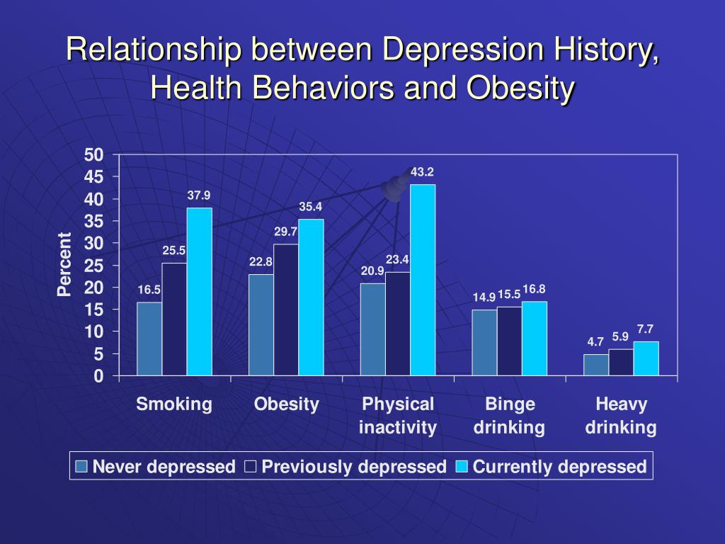 Relationship between Depression History, Health Behaviors and Obesity