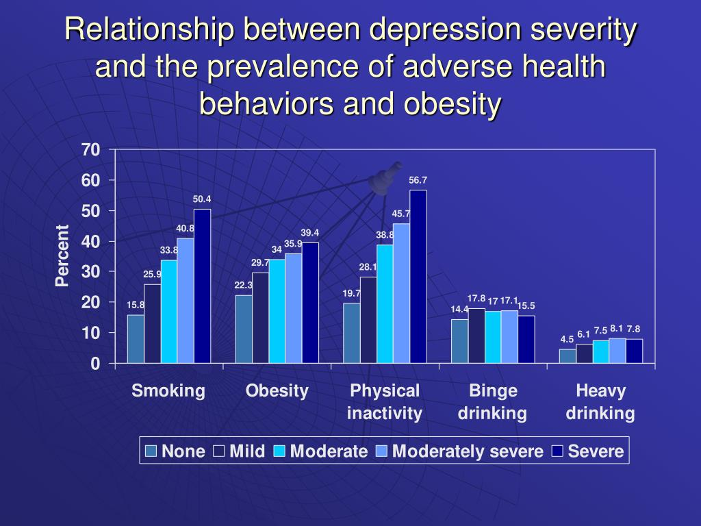 Relationship between depression severity and the prevalence of adverse health behaviors and obesity