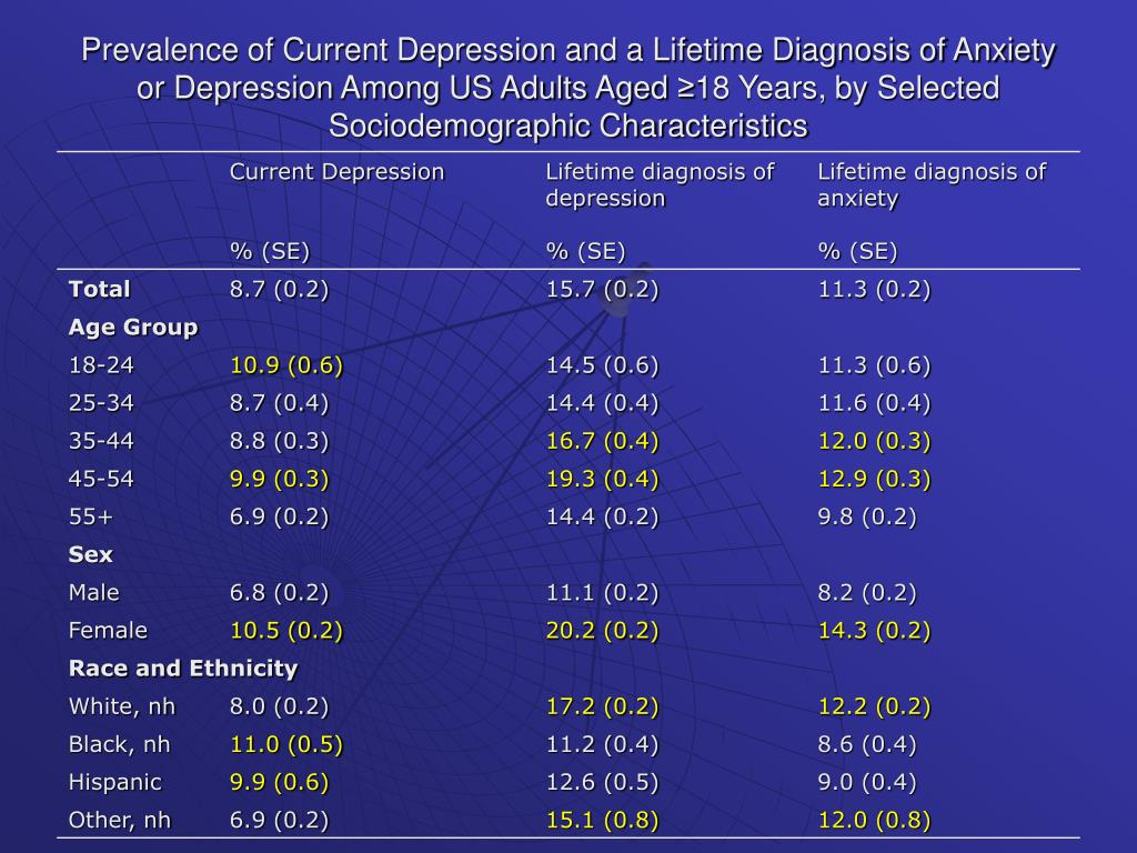 Prevalence of Current Depression and a Lifetime Diagnosis of Anxiety or Depression Among US Adults Aged