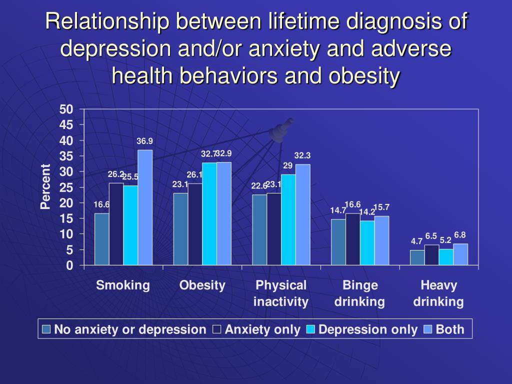 Relationship between lifetime diagnosis of depression and/or anxiety and adverse health behaviors and obesity