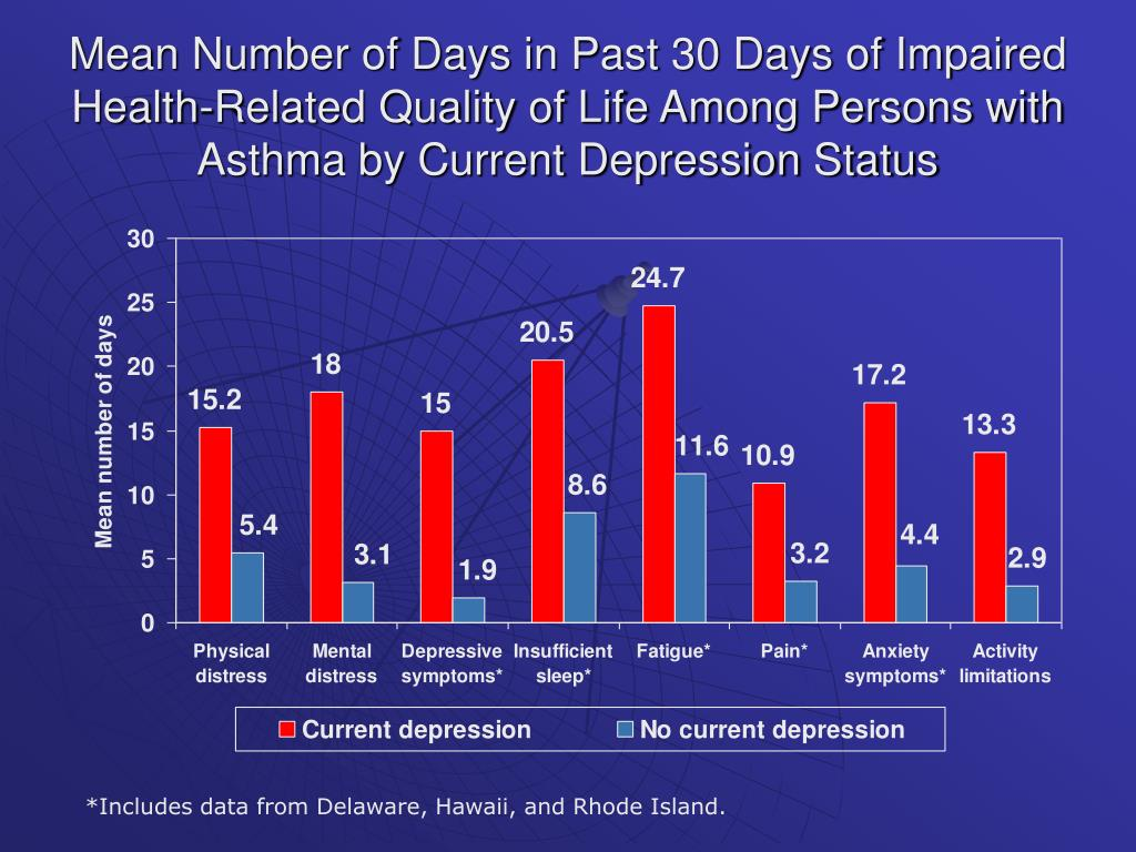 Mean Number of Days in Past 30 Days of Impaired Health-Related Quality of Life Among Persons with Asthma by Current Depression Status