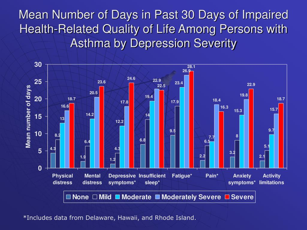 Mean Number of Days in Past 30 Days of Impaired Health-Related Quality of Life Among Persons with Asthma by Depression Severity