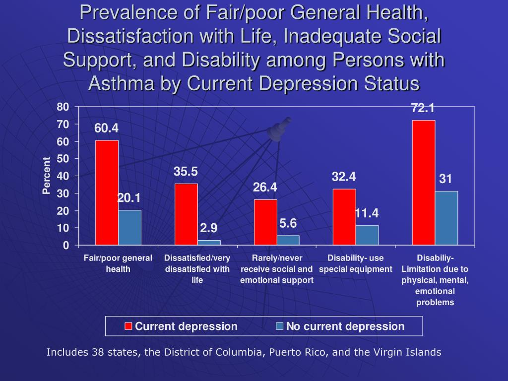 Prevalence of Fair/poor General Health, Dissatisfaction with Life, Inadequate Social Support, and Disability among Persons with Asthma by Current Depression Status