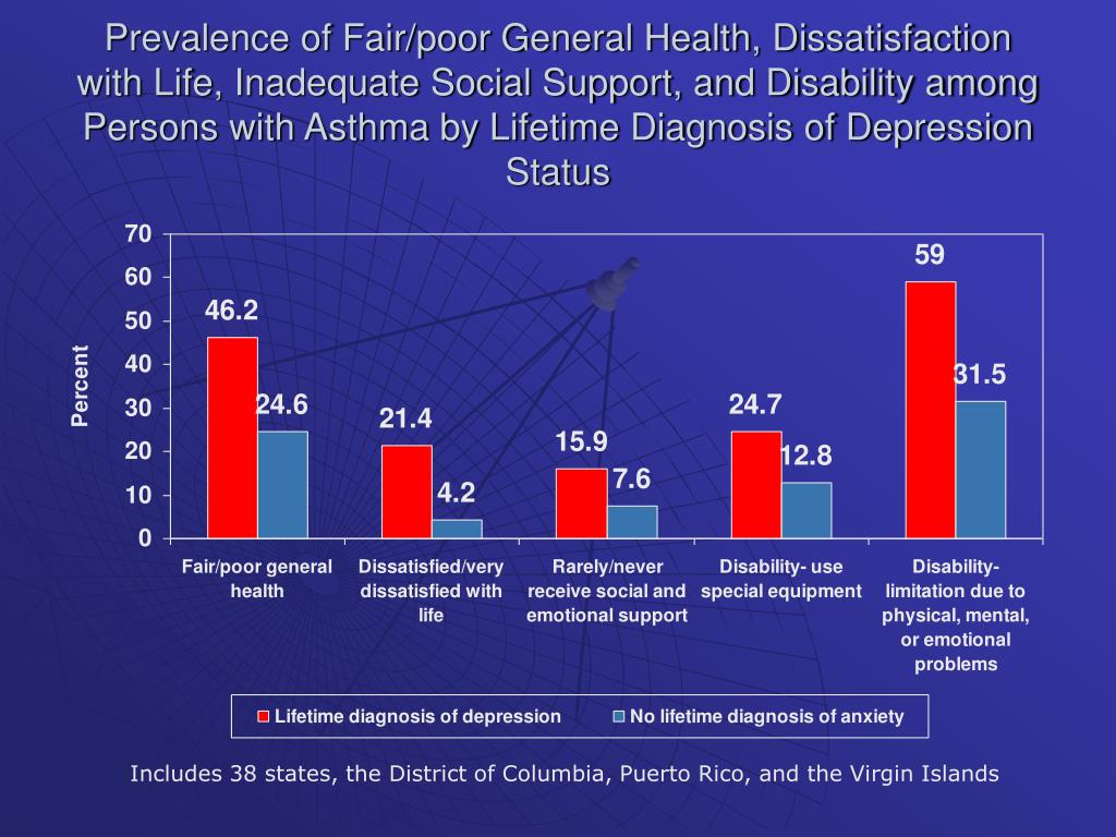 Prevalence of Fair/poor General Health, Dissatisfaction with Life, Inadequate Social Support, and Disability among Persons with Asthma by Lifetime Diagnosis of Depression Status